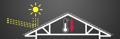 Radiant Reflective Insulation System